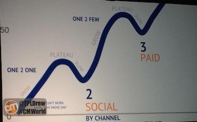 Social Distribution Curve