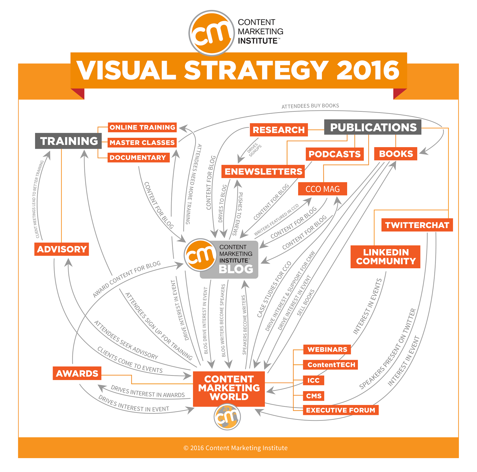 Content Marketing Institute Visual Strategy