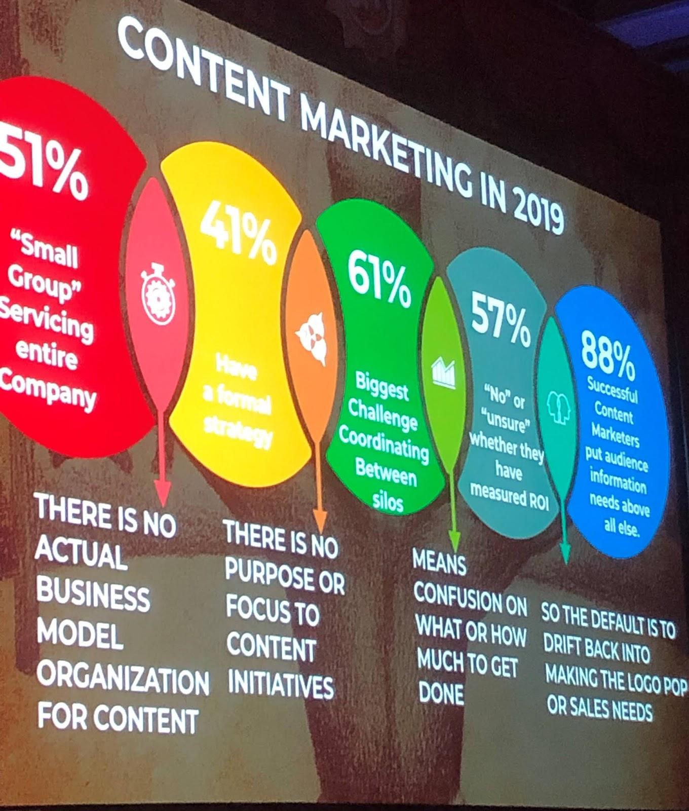 Robert Rose Slide from Content Marketing World 2019